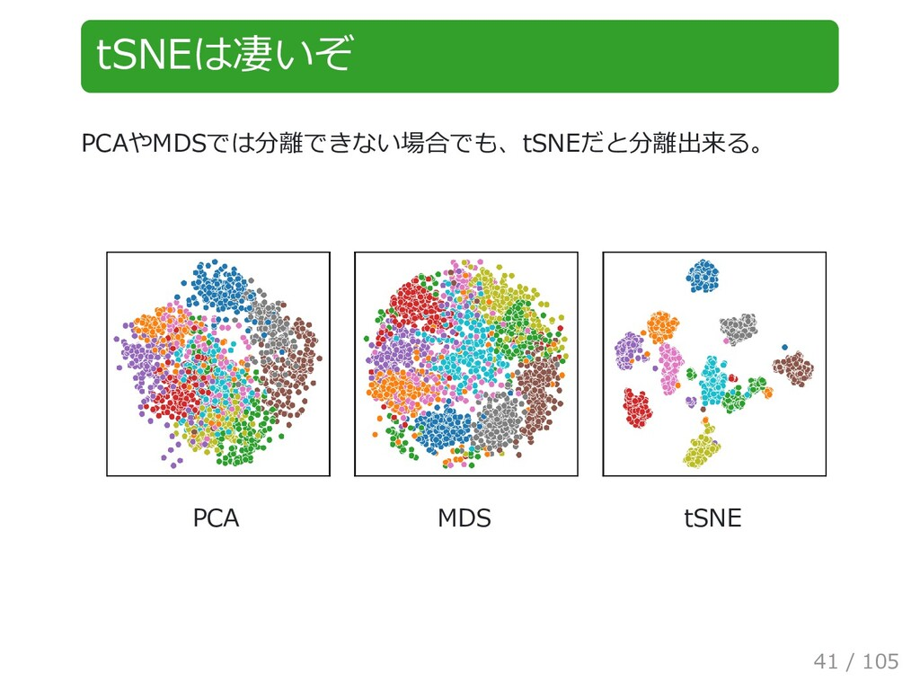 tSNEは凄いぞ PCAやMDSでは分離できない場合でも、tSNEだと分離出来る。 PCA M...