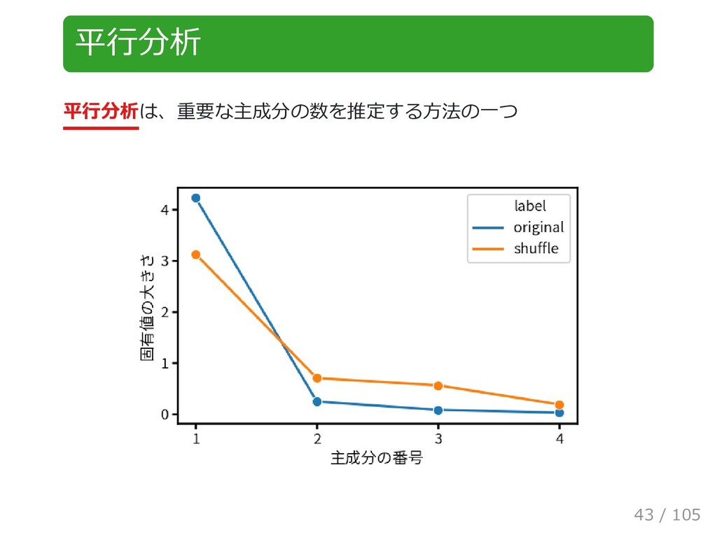平行分析 平行分析は、重要な主成分の数を推定する方法の一つ 43 / 105