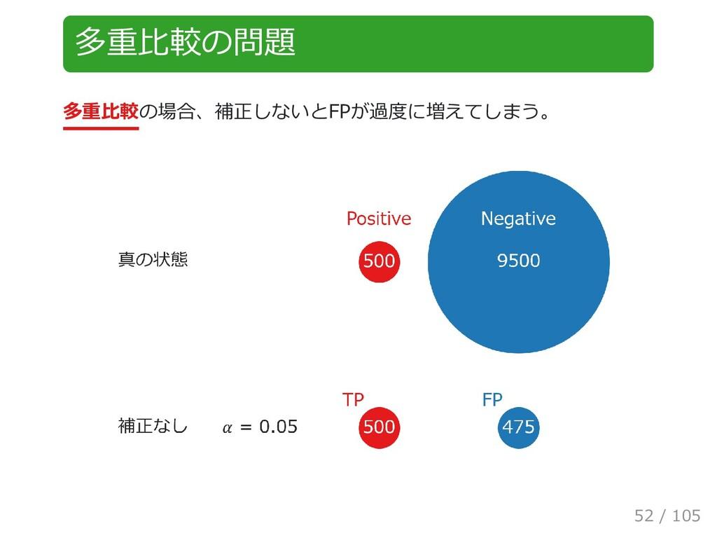 多重比較の問題 多重比較の場合、補正しないとFPが過度に増えてしまう。 52 / 105
