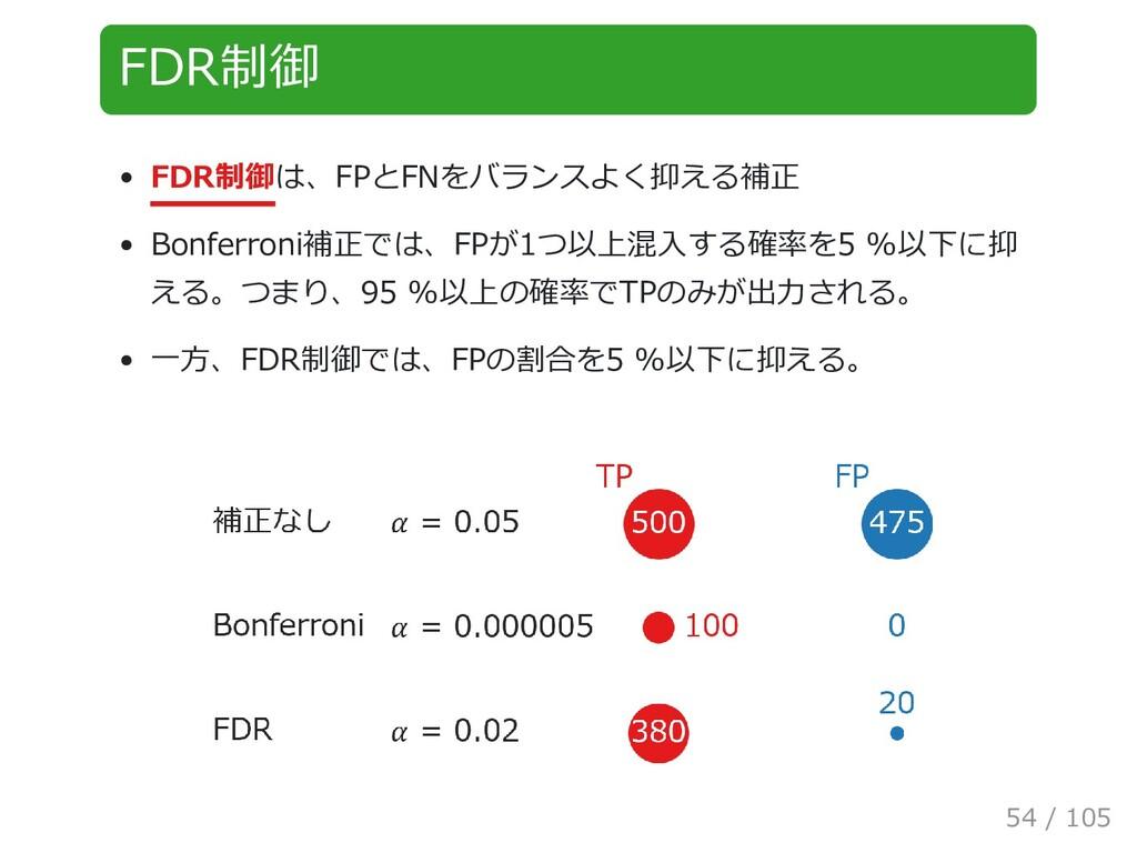 FDR制御 FDR制御は、FPとFNをバランスよく抑える補正 Bonferroni補正では、F...