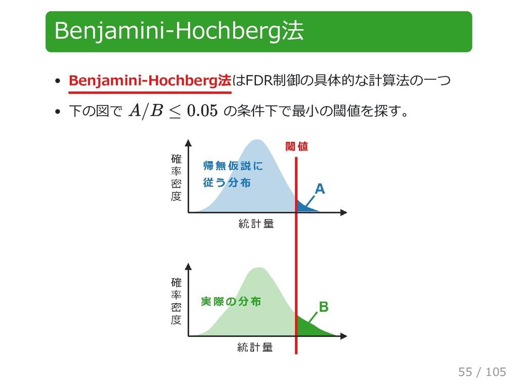 Benjamini-Hochberg法 Benjamini-Hochberg法はFDR制御の具...