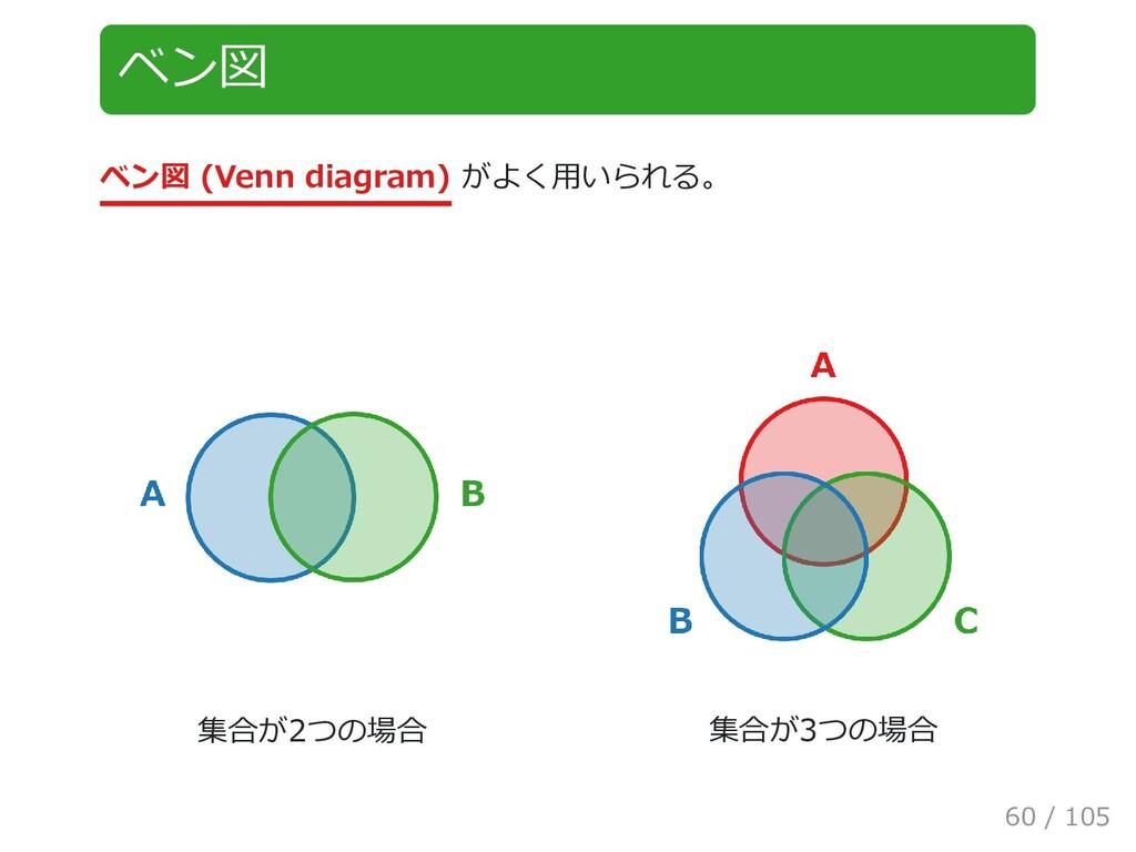 ベン図 ベン図 (Venn diagram) がよく用いられる。 集合が2つの場合 集合が3つ...