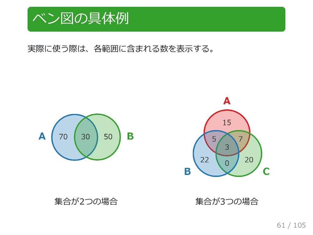 ベン図の具体例 実際に使う際は、各範囲に含まれる数を表示する。 集合が2つの場合 集合が3つの...