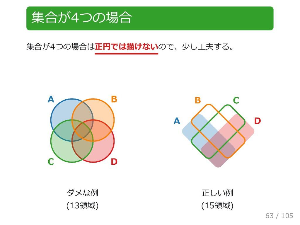 集合が4つの場合 集合が4つの場合は正円では描けないので、少し工夫する。 ダメな例  (13領...