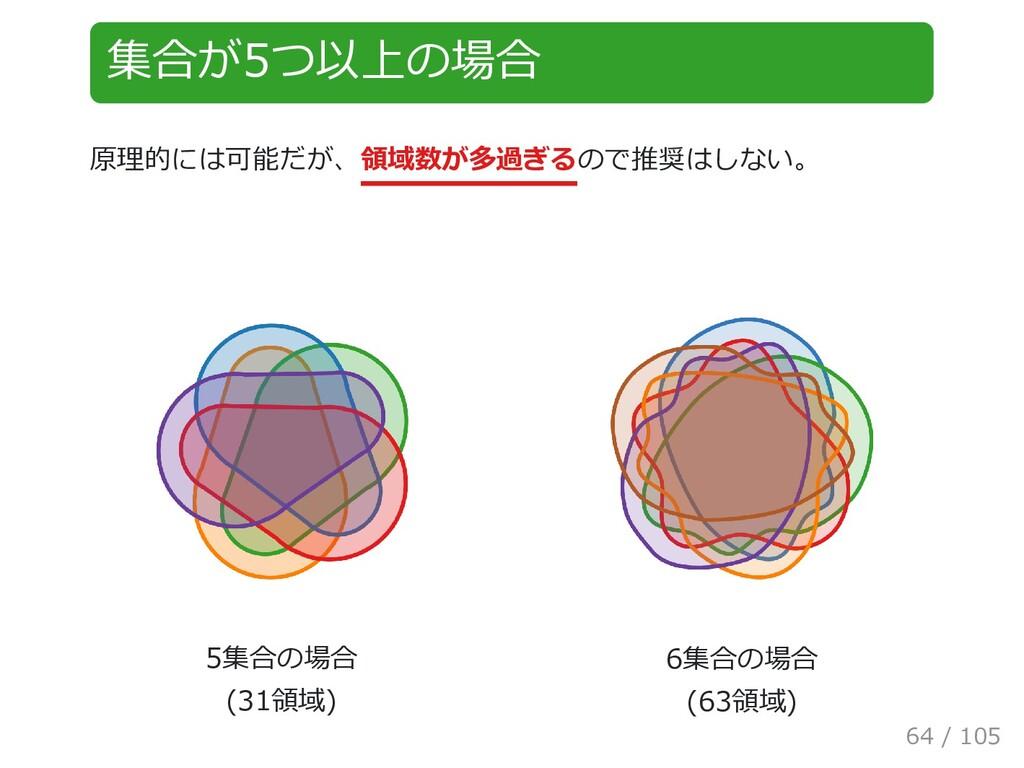 集合が5つ以上の場合 原理的には可能だが、領域数が多過ぎるので推奨はしない。 5集合の場合  ...