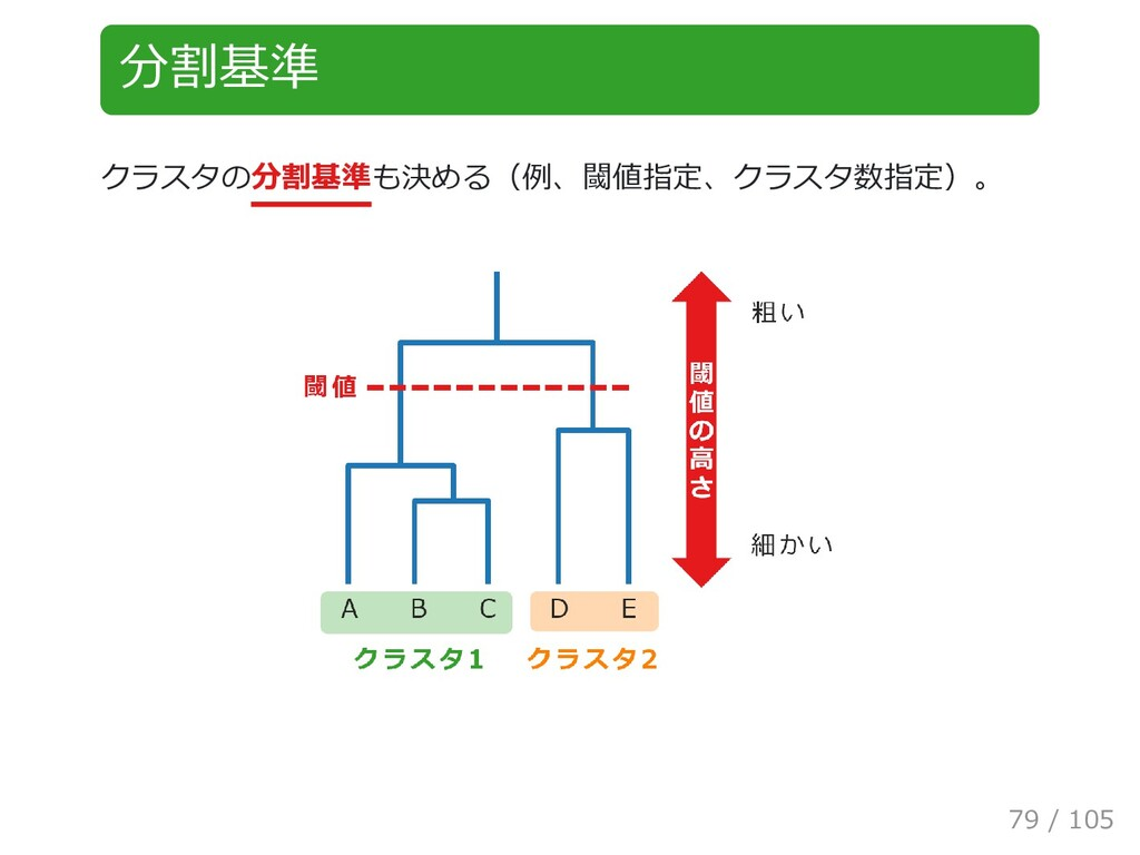 分割基準 クラスタの分割基準も決める(例、閾値指定、クラスタ数指定)。 79 / 105