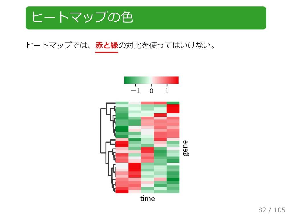 ヒートマップの色 ヒートマップでは、赤と緑の対比を使ってはいけない。 82 / 105