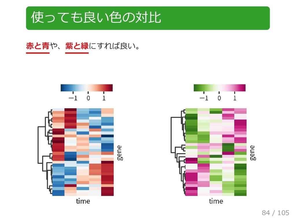 使っても良い色の対比 赤と青や、紫と緑にすれば良い。 84 / 105
