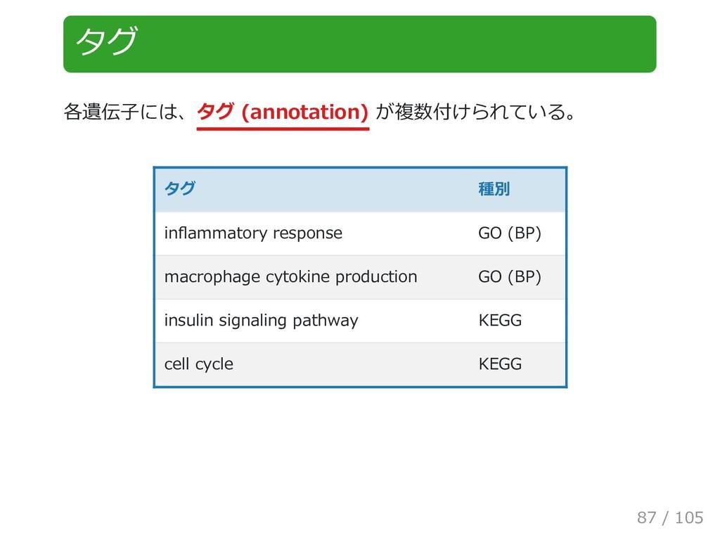 タグ 各遺伝子には、タグ (annotation) が複数付けられている。 タグ 種別 inf...