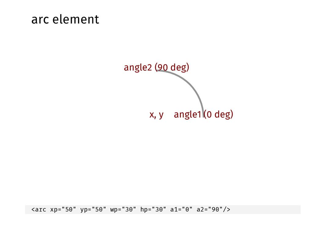arc element angle2 (90 deg) angle1 (0 deg) x, y...