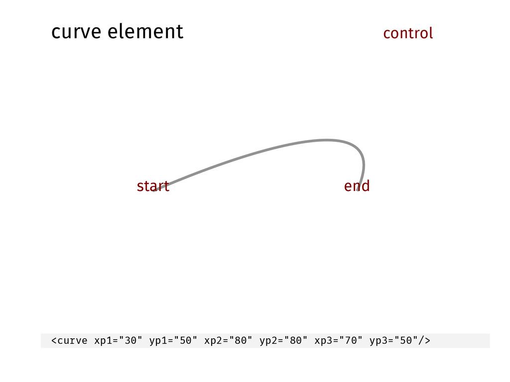 """curve element start control end <curve xp1=""""30""""..."""