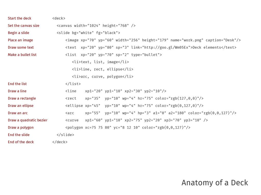 "Anatomy of a Deck <deck> <canvas width=""1024"" h..."