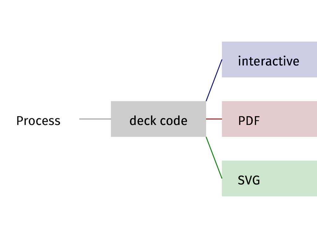 Process deck code interactive PDF SVG