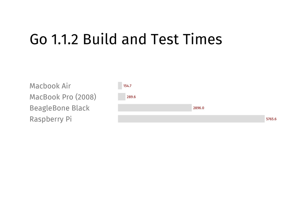 Go 1.1.2 Build and Test Times Macbook Air 154.7...