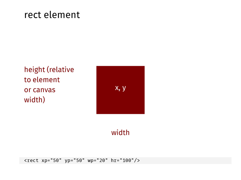 rect element x, y width height (relative to ele...