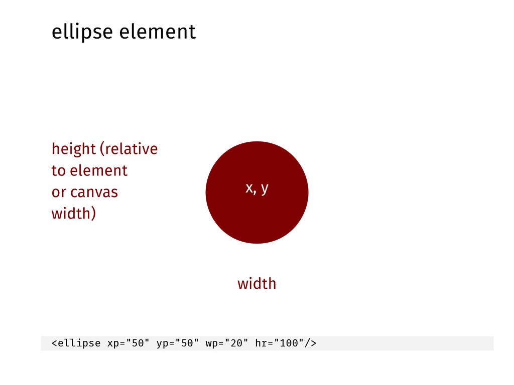 ellipse element x, y width height (relative to ...
