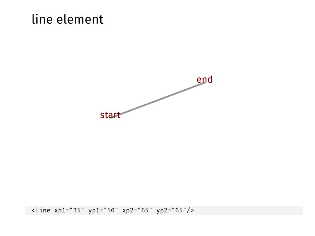 """line element start end <line xp1=""""35"""" yp1=""""50"""" ..."""