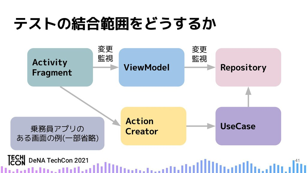 変更 監視 乗務員アプリの ある画面の例(一部省略) 変更 監視 41