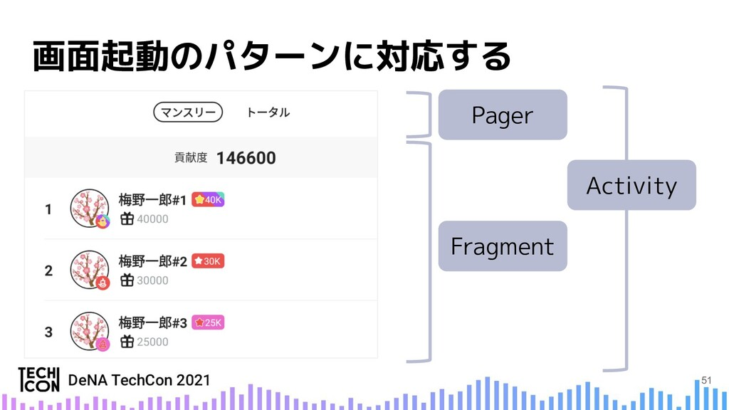 Fragment Activity Pager 51