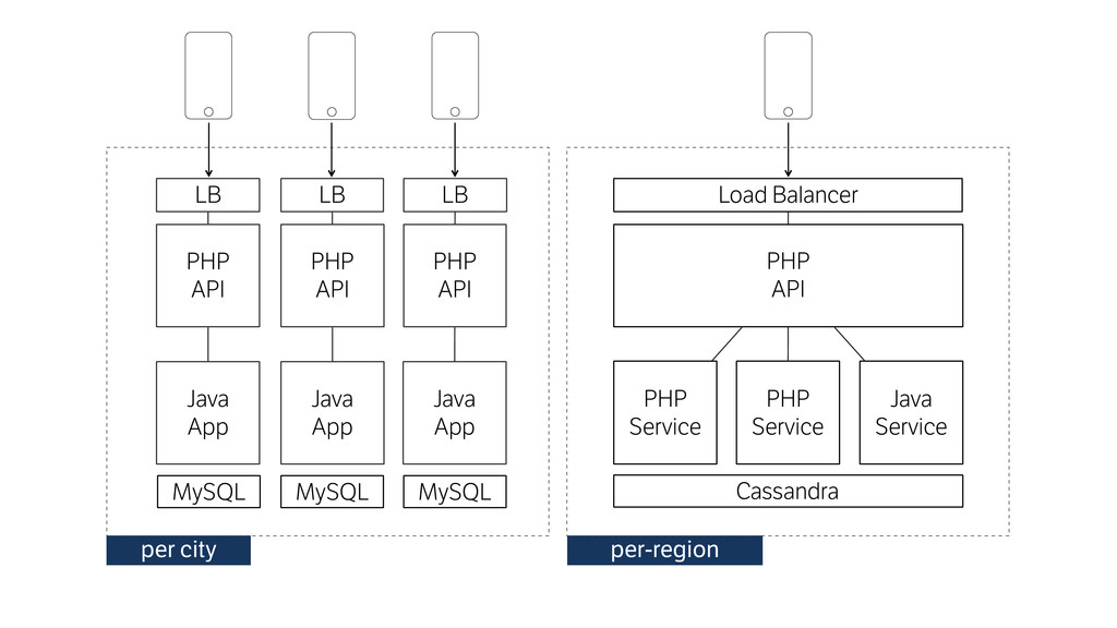 PHP API MySQL PHP Service Java Service LB per ...