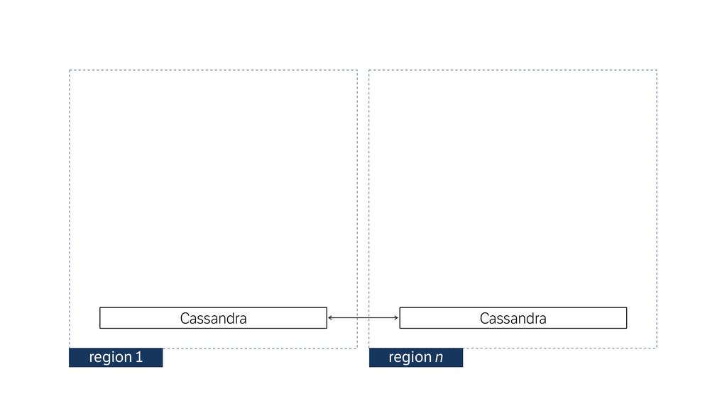 Cassandra region 1 region n Cassandra