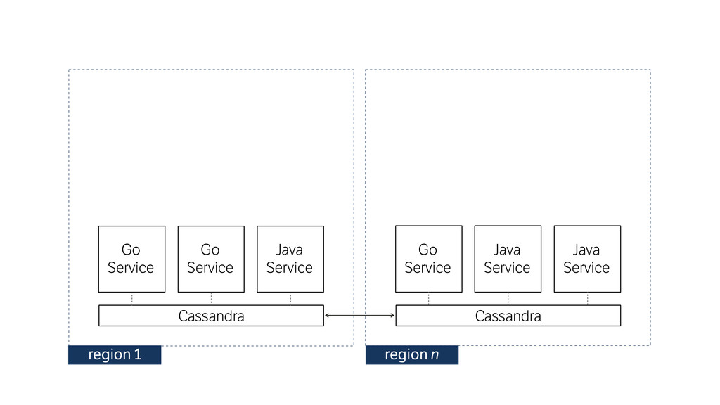 Cassandra region 1 Cassandra Go Service Java S...