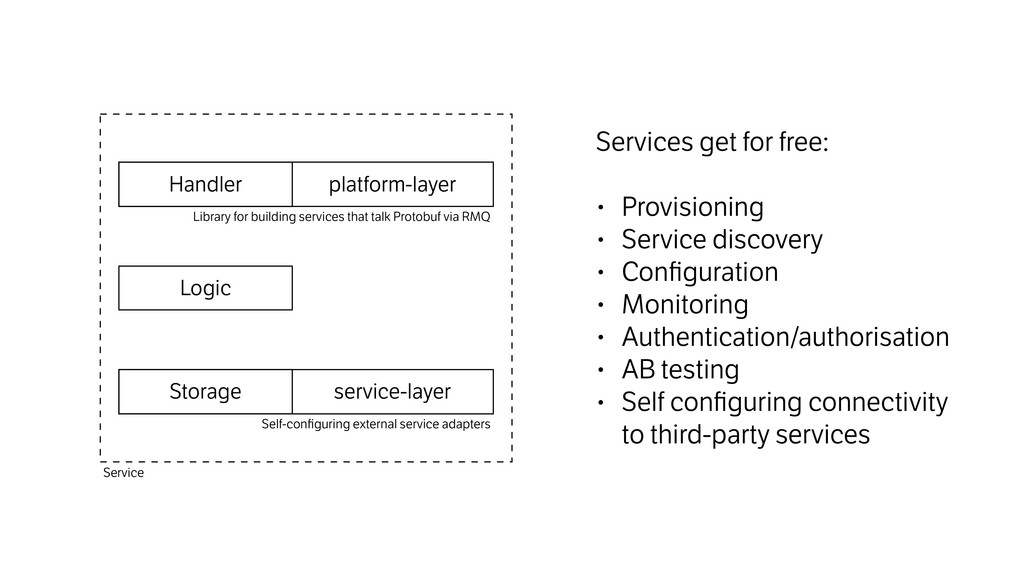 Logic service-layer Storage platform-layer Hand...