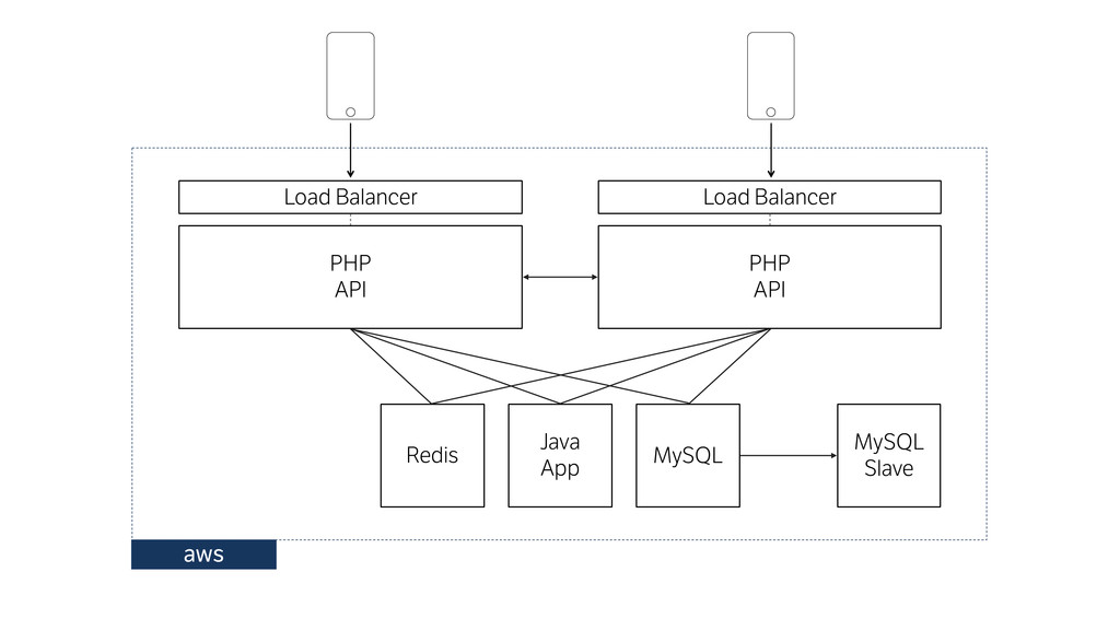Redis Load Balancer Java