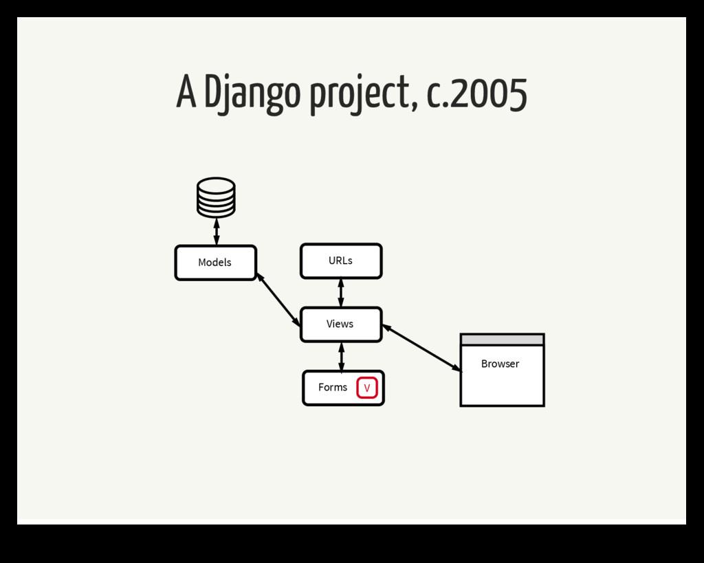 A Django project, c.2005 URLs Forms V Views Mod...