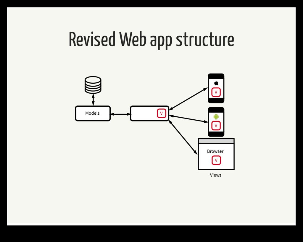 Revised Web app structure V Models Browser V Vi...
