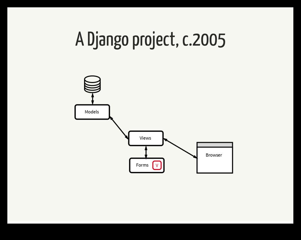 A Django project, c.2005 Forms V Views Models B...