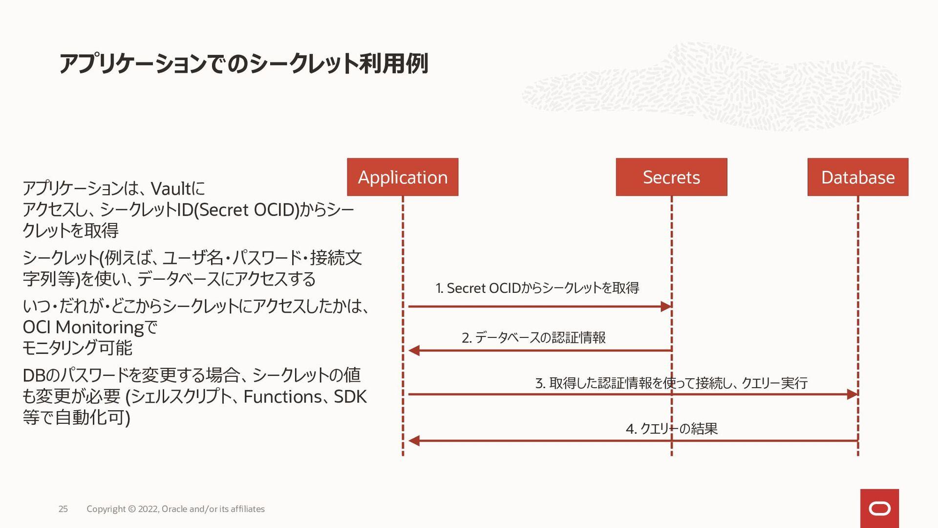 アプリケーションでのシークレット利用例 Application Secrets Databas...