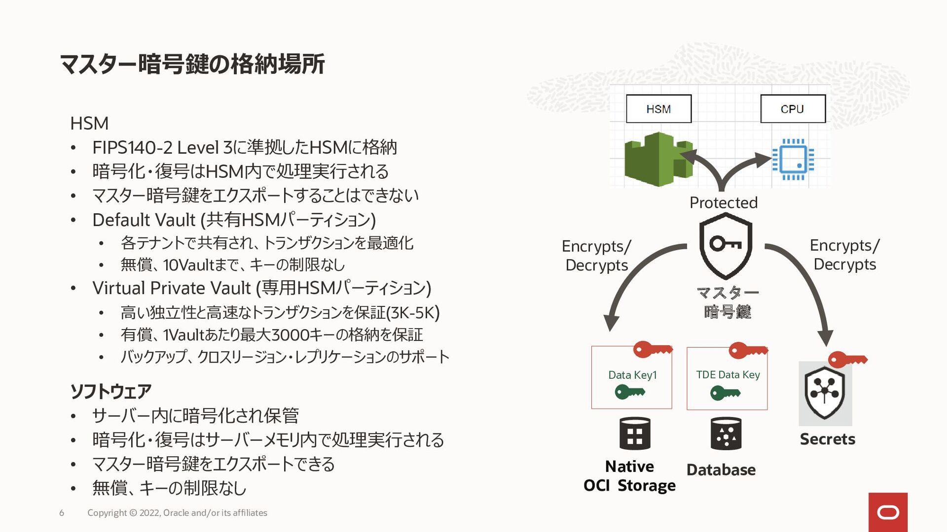 Object Storageにおける暗号化・復号のフロー 6 暗号化プロセス 復号プロセス O...