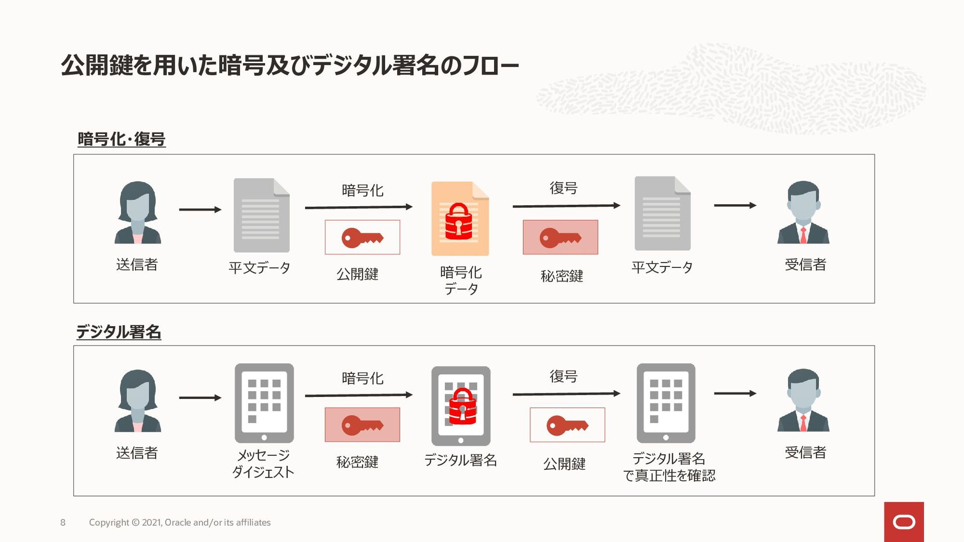 マスター暗号キーの格納場所 8 Native OCI Storage Database Dat...