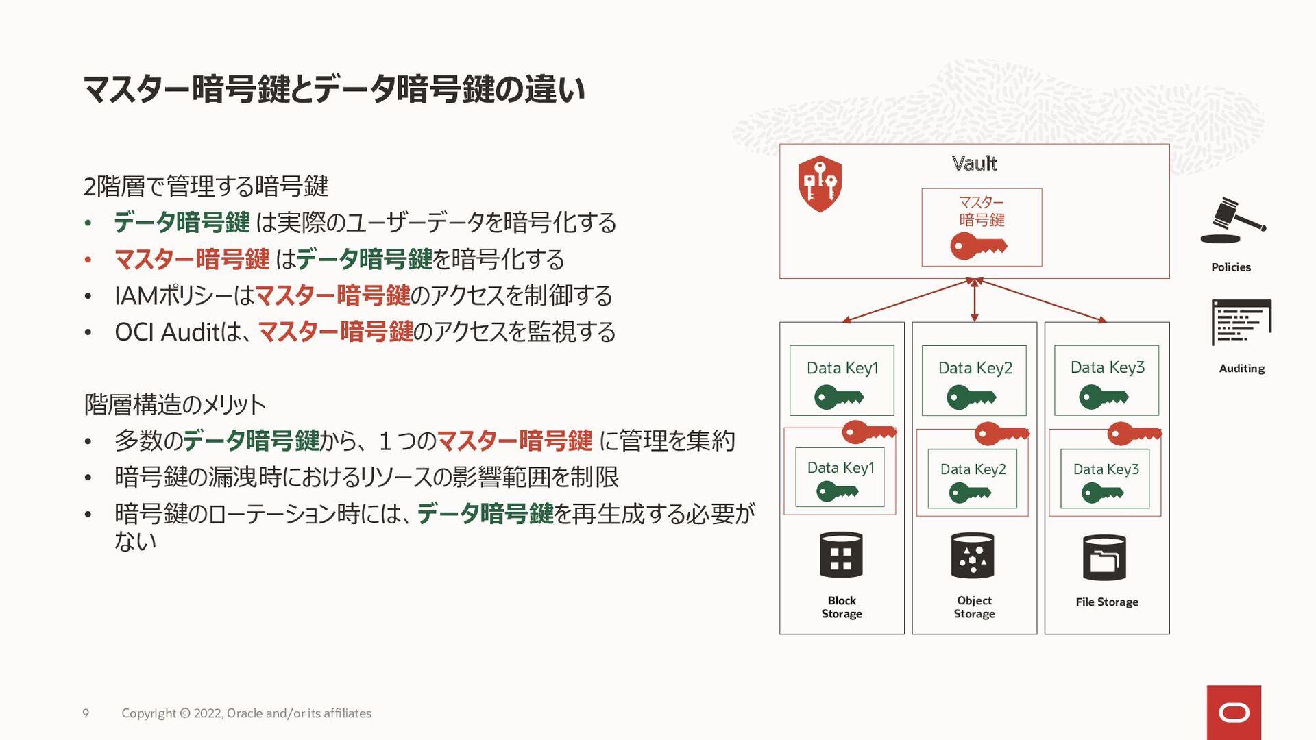 暗号化の種類 サポートする暗号アルゴリズム (2021年2月時点) ・共通鍵暗号: AES 1...