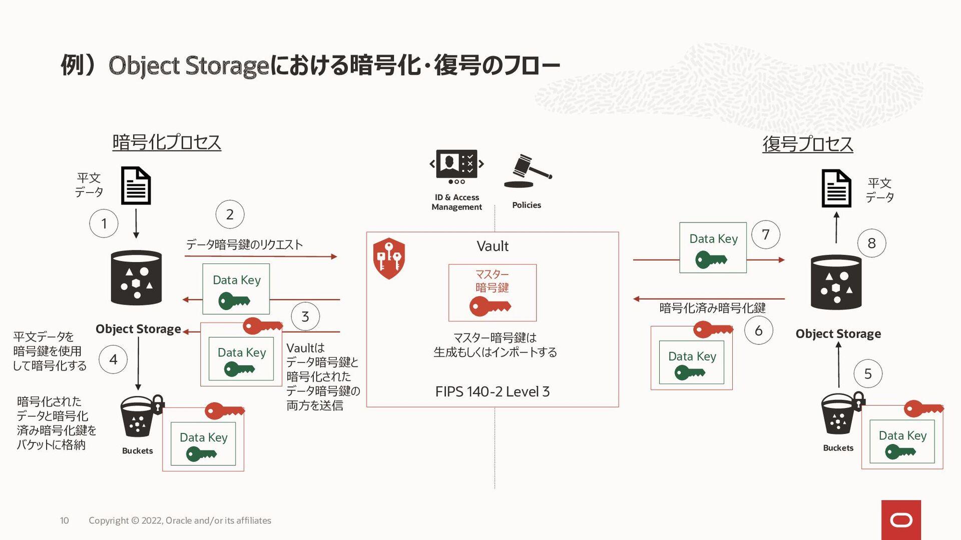 公開鍵を用いた暗号及びデジタル署名のフロー 10 送信者 受信者 平文データ 暗号化 データ ...