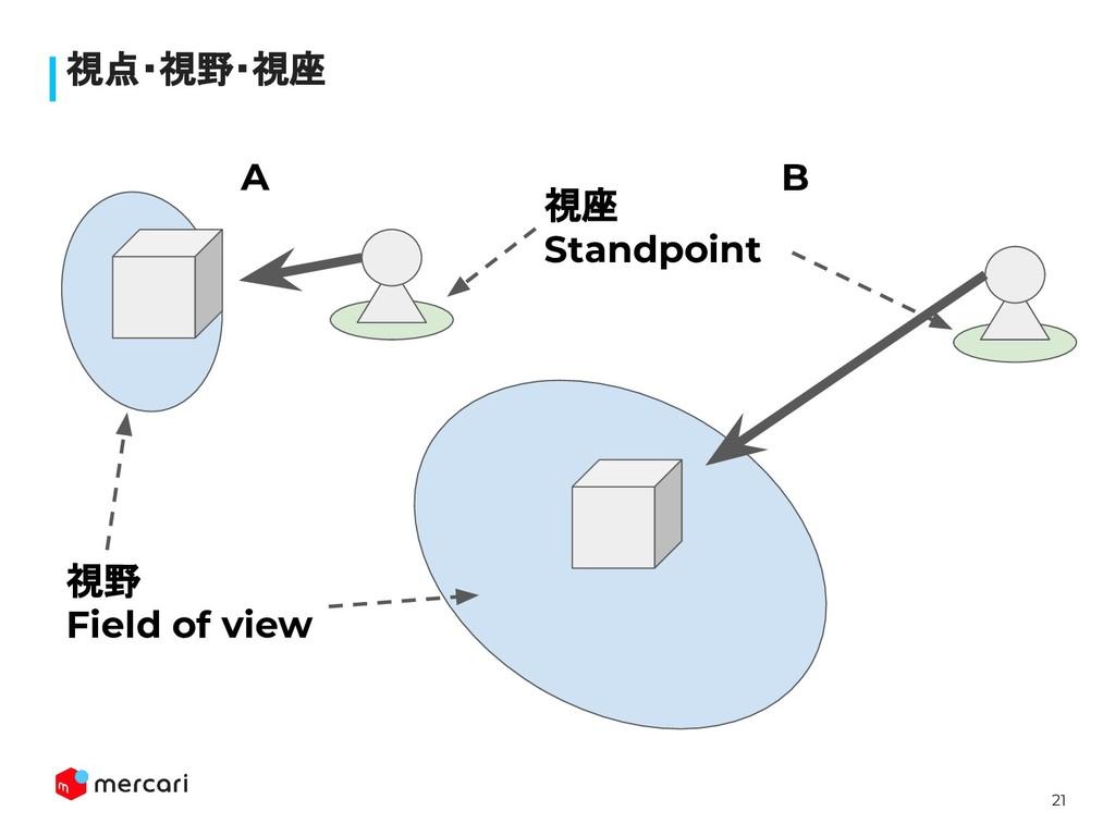 21 視点・視野・視座 A B 視野 Field of view 視座 Standpoint