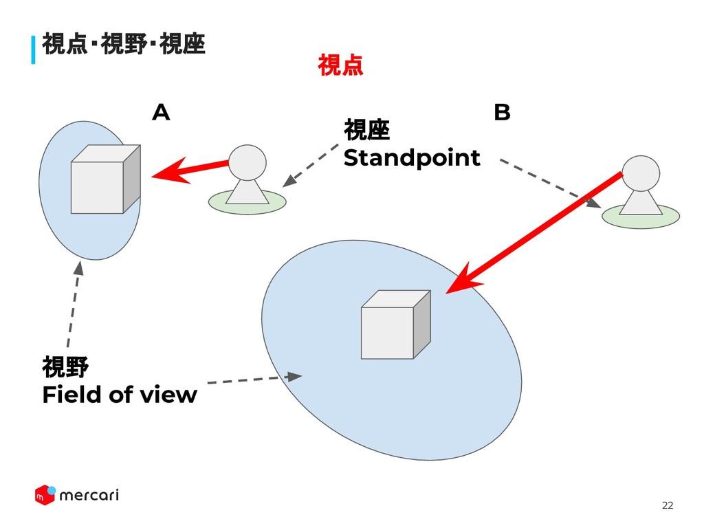 22 視点・視野・視座 A B 視野 Field of view 視座 Standpoint ...