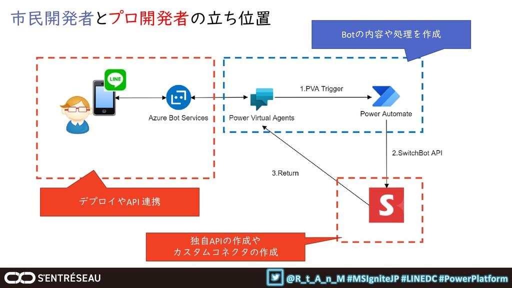 市民開発者とプロ開発者の立ち位置 デプロイやAPI 連携 独自APIの作成や カスタムコネクタ...