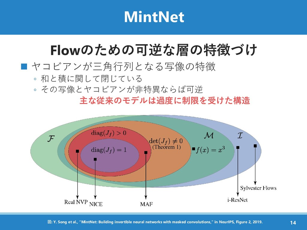 MintNet Flowのための可逆な層の特徴づけ ◼ ヤコビアンが三角行列となる写像の特徴 ...