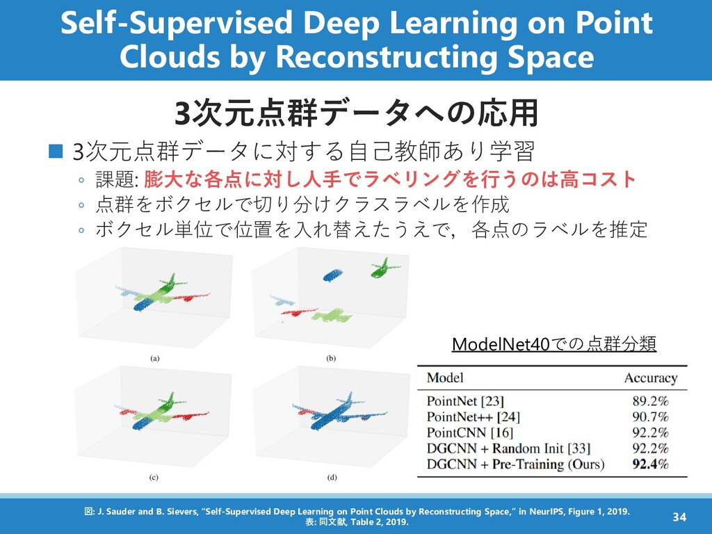 Self-Supervised Deep Learning on Point Clouds b...