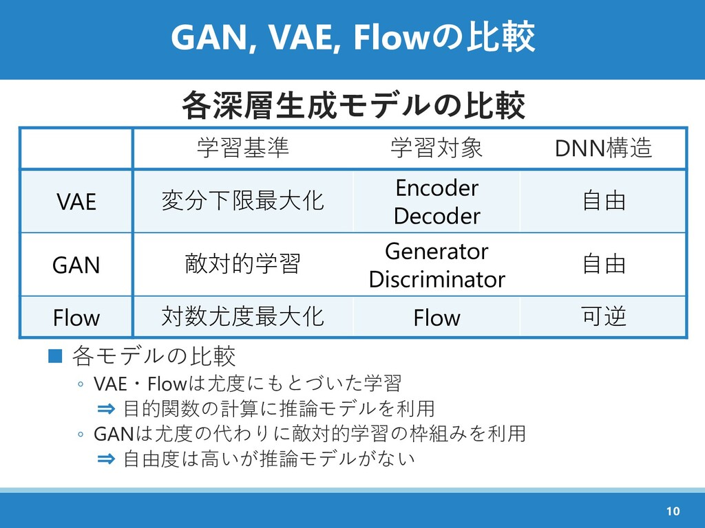 GAN, VAE, Flowの比較 各深層生成モデルの比較 ◼ 各モデルの比較 ◦ VAE・F...