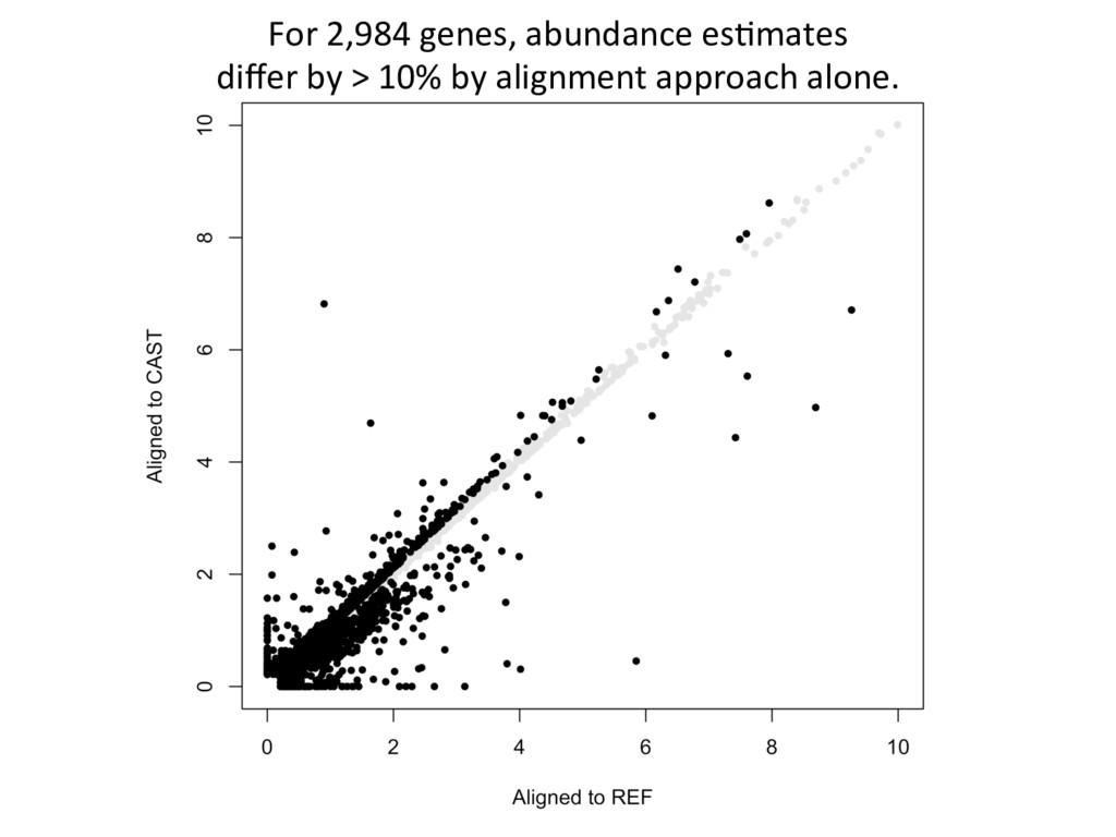 For 2,984 genes, abundance es7mates differ by > ...