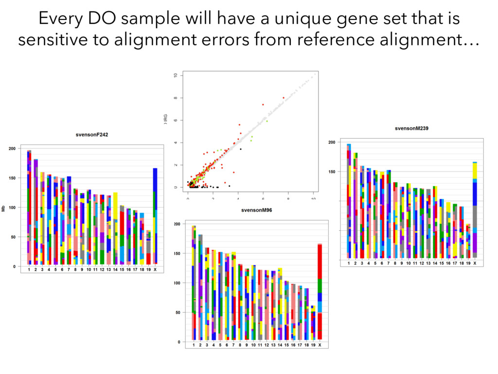 Every DO sample will have a unique gene set tha...