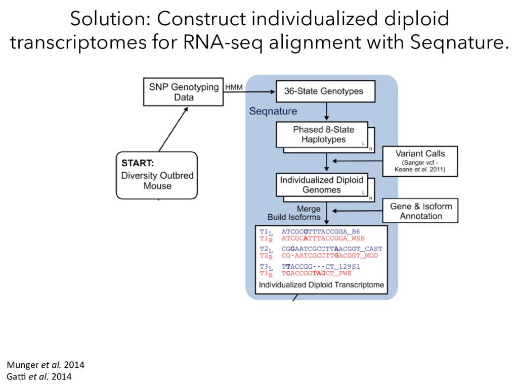 Munger et al. 2014 Gak et al. 2014 Solution: Co...