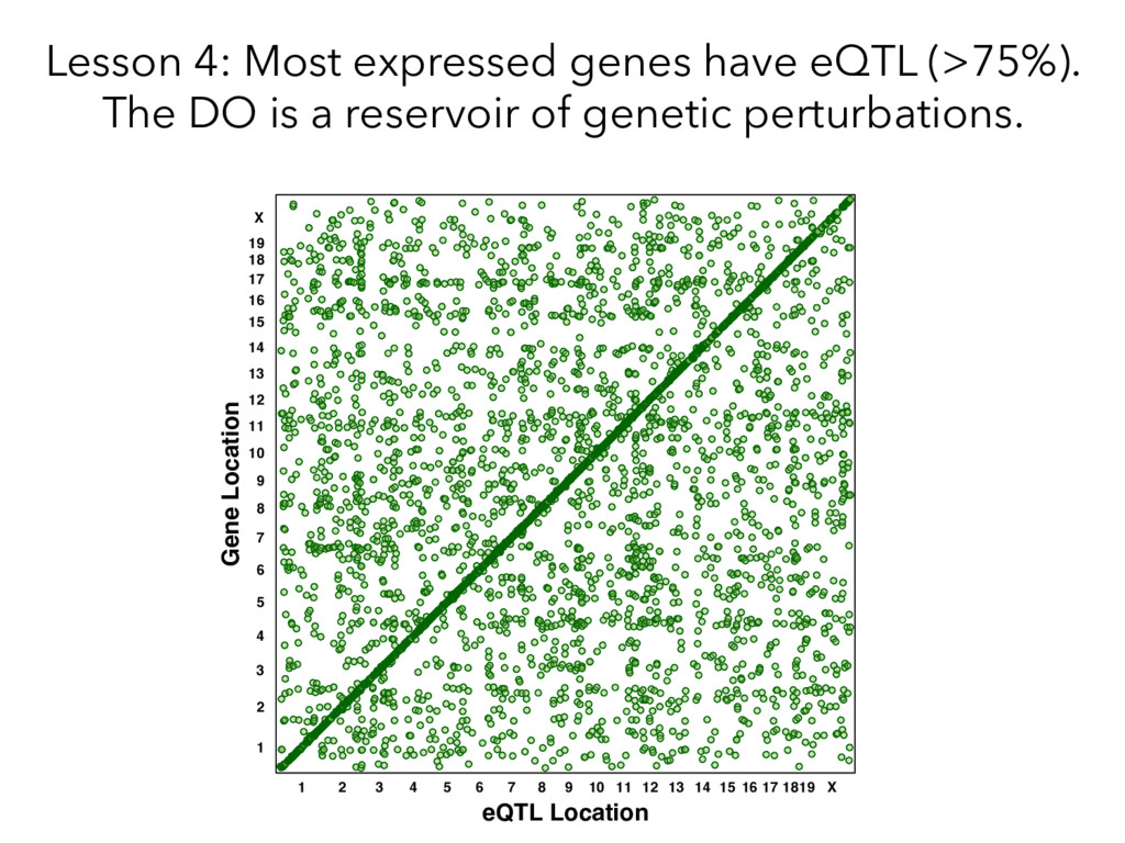 Lesson 4: Most expressed genes have eQTL (>75%)...