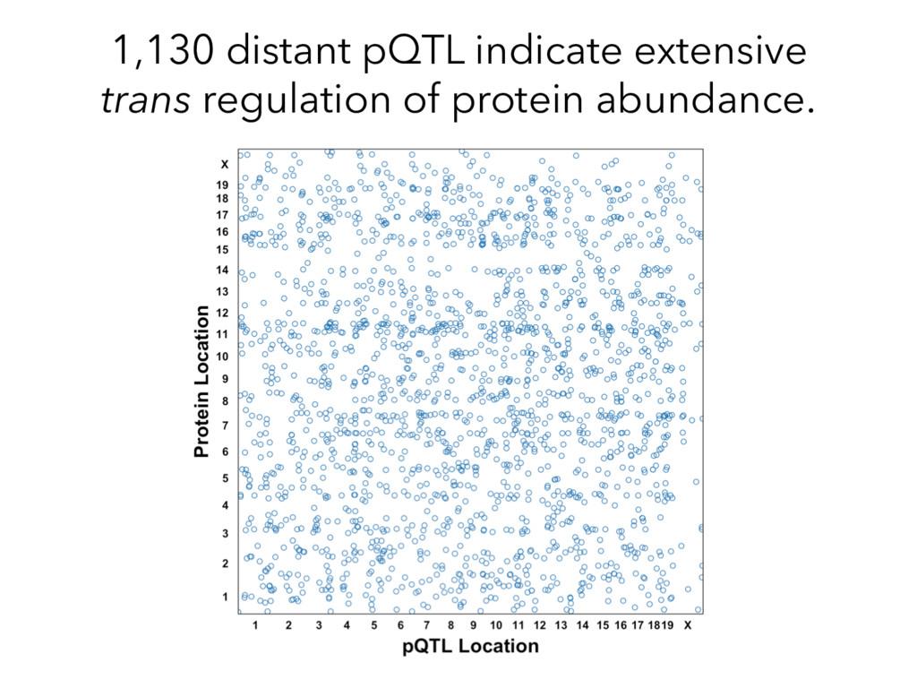 1,130 distant pQTL indicate extensive trans reg...