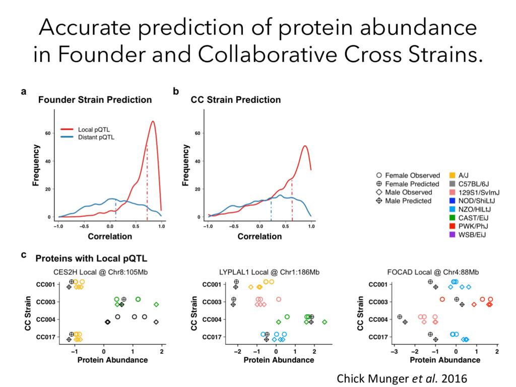 Accurate prediction of protein abundance in Fou...