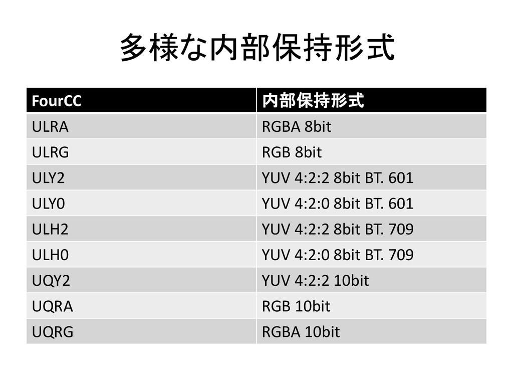 多様な内部保持形式 FourCC 内部保持形式 ULRA RGBA 8bit ULRG RGB...