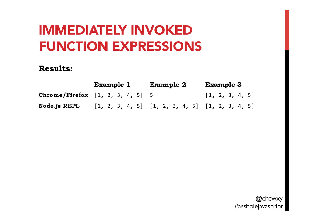 IMMEDIATELY INVOKED FUNCTION EXPRESSIONS Result...